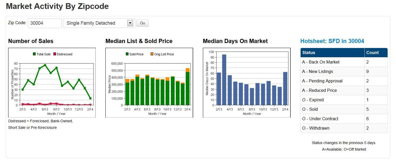 Alpharetta Real Estate 30004 Info